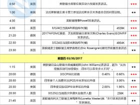 下周重磅财经数据一览:中国官方PMI、工业企业利润 耶伦演讲 欧元区CPI