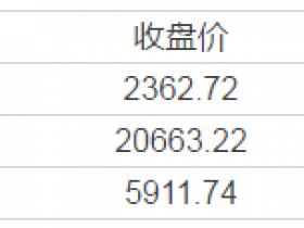 【周五美股总结】厉害的一季度!纳指累涨近10% 道指、标普创2015年底以来最大季涨幅