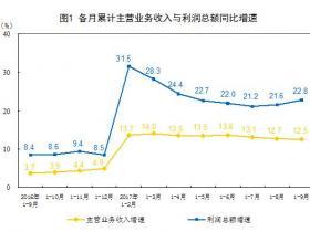 连续两个月增速加快 中国9月规模以上工业企业利润同比增长27.7%
