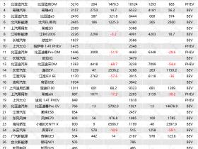 2月新能源乘用车销量Top30:整体大涨 比亚迪元EV蝉联冠军
